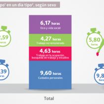 Mujeres en Chile disfrutan un menor tiempo de ocio que los hombres y realizan casi el doble del trabajo no remunerado