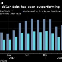 La política resta atractivo a la deuda de Latinoamérica