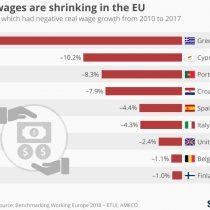 Ni tan panacea: sueldos en algunas potencias de Europa retrocedieron con fuerza los últimos 7 años