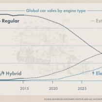 Electromovilidad a la vuelta de la esquina: ventas de autos