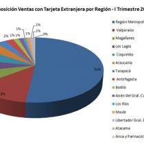 Centralistas hasta para el turismo: más de la mitad del gasto de extranjeros en el país se realizó en Santiago