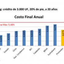 Ranking de hipotecarios en abril: Santander sigue a la cabeza y Scotiabank mejora pero se mantiene último