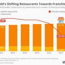 La fuerte metamorfosis estructural que está llevando a cabo McDonald's para sobrevivir en un mundo millennial