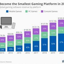 Este año las ganancias de juegos de smartphone doblarán a las de consolas y PC