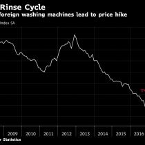 Aranceles de EE.UU. elevan a récord los precios de lavadoras