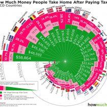 ¿Cuánto queda en los trabajadores de países OCDE después de impuestos?