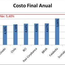 Ranking de hipotecarios de mayo: Santander se mantiene a la cabeza y Scotiabanksigue como el banco más caro del mercado local