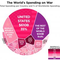 Dime de dónde vienes y te diré cuánto gastas en la guerra