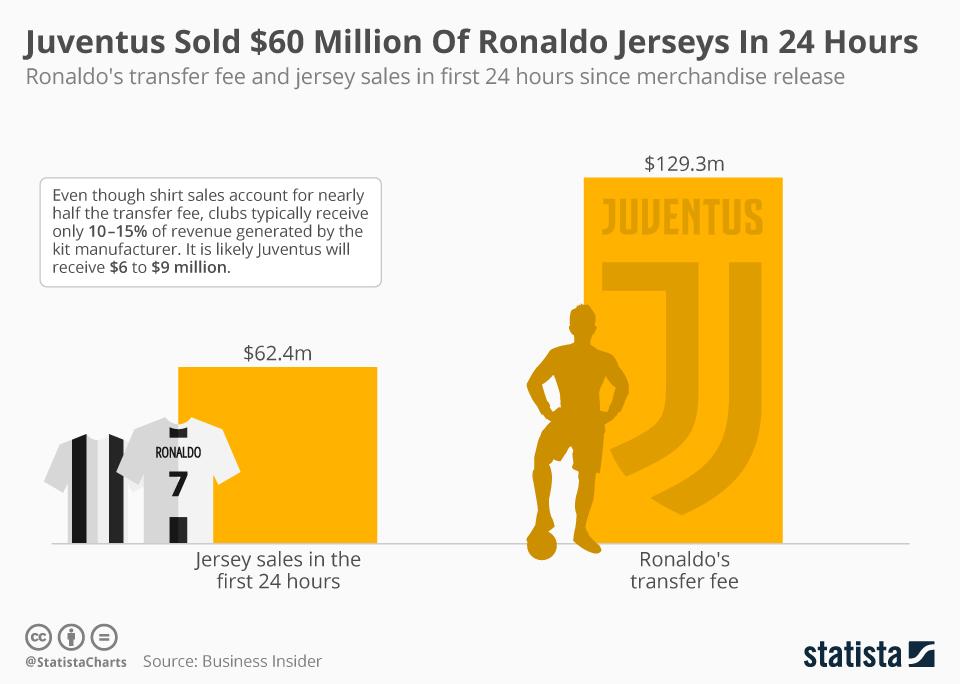 9a269290fe058 Los clubes de fútbol generalmente reciben en algún lugar en la región del  10 al 15 por ciento de los ingresos que un fabricante de camisetas genera a  partir ...