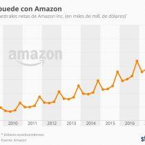 Amazon, con la bendición de Morgan Stanley celebrá su billón de dólares