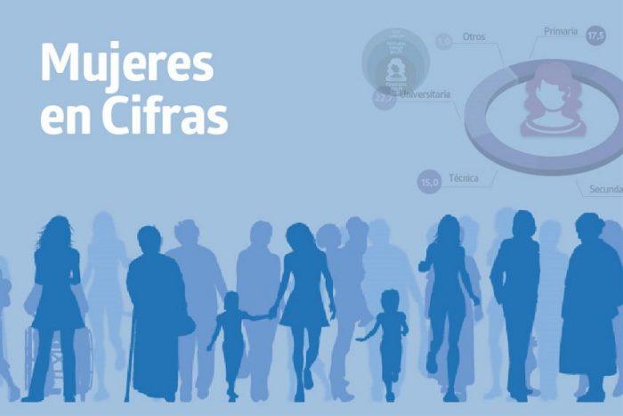 Mujeres en Chile participan menos en el mercado laboral y se sienten más inseguras que los hombres