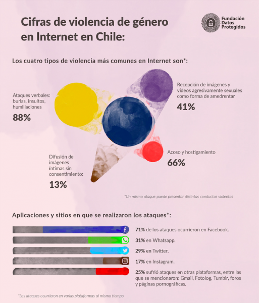 #DataPrivacyDay2019: La campaña sobre violencia de género en Internet en Chile