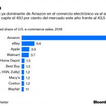 El enfoque devorador de Amazon contra los minoristas