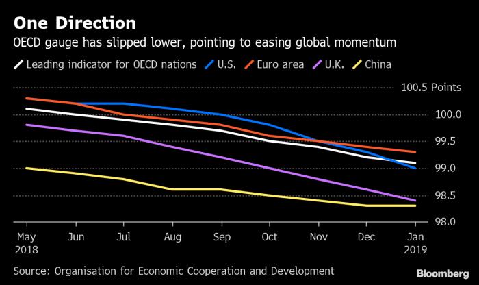 Economía mundial registra ritmo más débil desde crisis del 2008