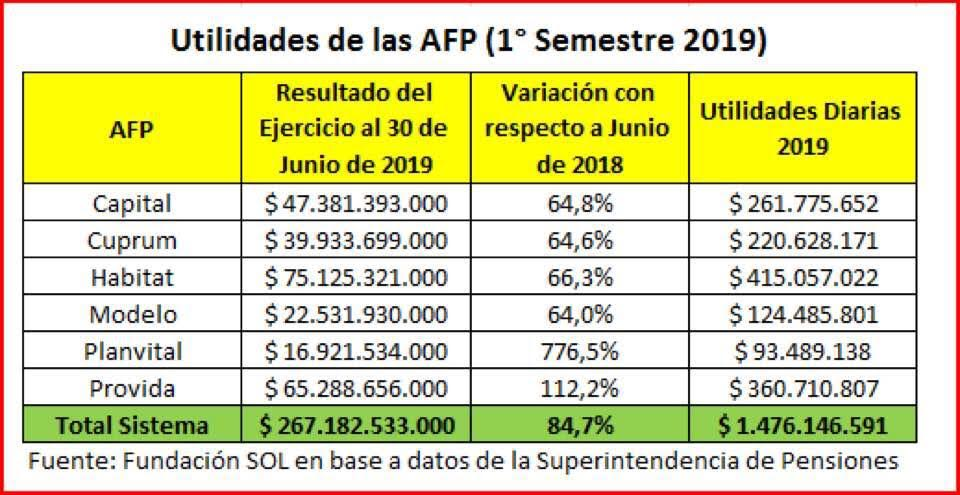 Rentabilidad fondos afp primer trimestre 2019