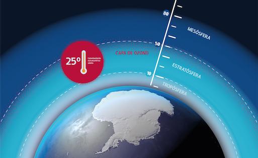 """Investigadores detectan calentamiento """"estratosférico súbito"""" en la Antártica"""