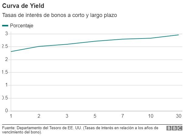 Curva rendimiento Tesoro EEUU se invierte mientras aumenta temor de recesión