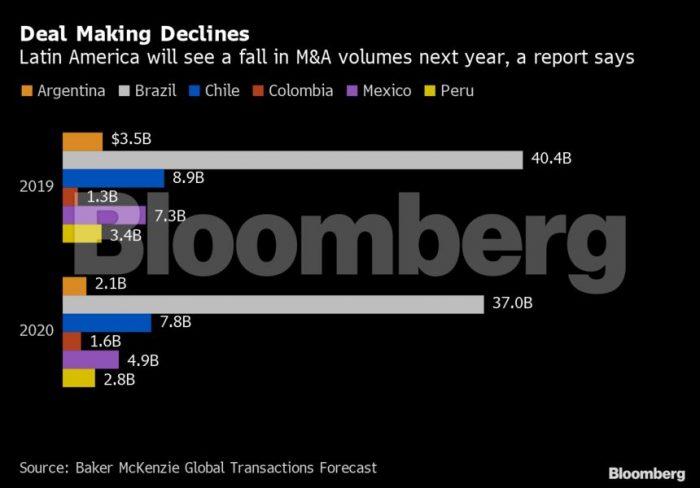 Fusiones en América Latina caerán en 2020 por volatilidad