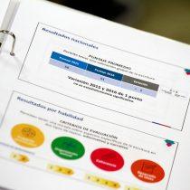 Simce en problemas: 6 alcaldes deciden no aplicar la prueba