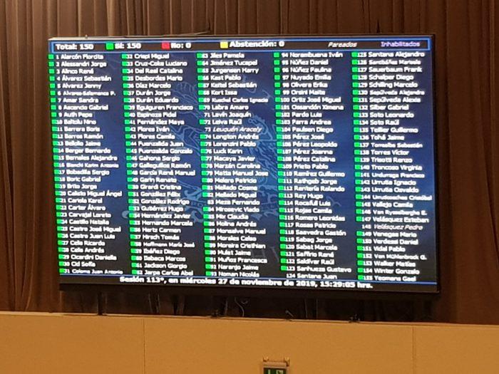 Histórico tablero en verde: diputados aprueban por unanimidad rebaja de 50% de la dieta parlamentaria