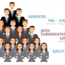 Estudio revela que sólo el 22% de los cargos gerenciales son ocupados por mujeres en países de Sudamérica
