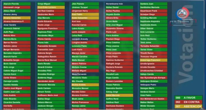No hubo quórum para la paridad de género: 10 diputadas votaron en contra