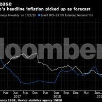 América Latina se abre a reducir tasas tras datos de precios