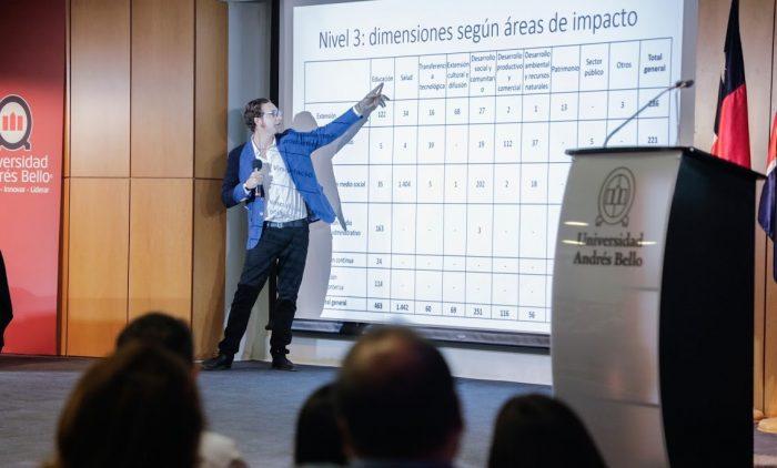 Congreso de Vinculación con el Medio UNAB 2020: Desde las ideas hasta el impacto