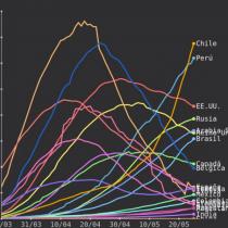 Gráfico muestra la evolución de los casos de COVID-19 por millón de habitantes en los últimos 30 días
