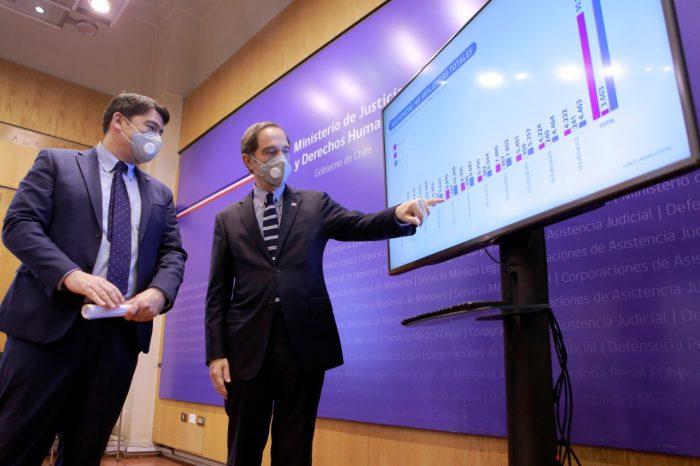 Ministerio lanza consulta para evaluar funcionamiento de la justicia durante la pandemia como el uso de videoconferencias
