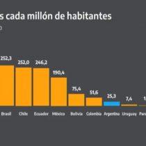 De nada sirven las minutas de La Moneda: Alberto Fernández insiste con los gráficos de comparaciones con Chile