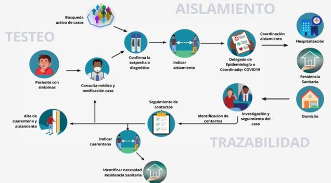 Minsal prepara nueva plataforma de trazabilidad de los casos de Covid-19 alojada en nube de almacenamiento de Amazon