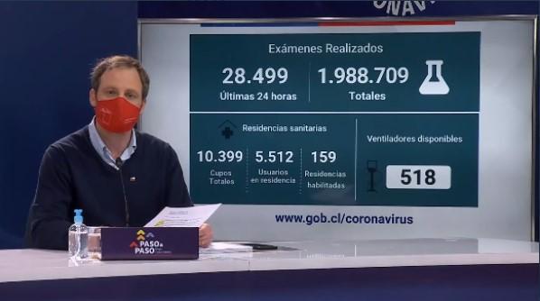 Minsal reporta 55 muertes y 1.777 nuevos casos de coronavirus: Ministro Paris descarta retroceso