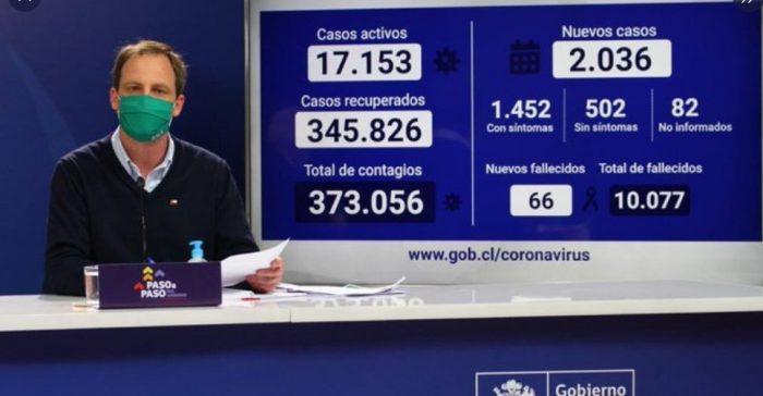 Minsal reporta 66 muertes y 2.036 nuevos contagios por Covid-19 y ministro Paris destaca baja en la positividad de la RM