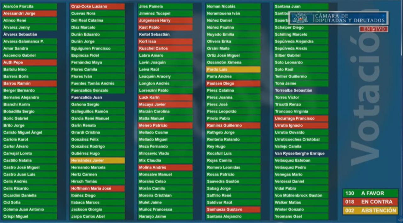 Votacion segundo retiro