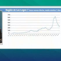Minsal reporta 4082 contagios y 88 fallecidos por covid-19 en las últimas 24 horas