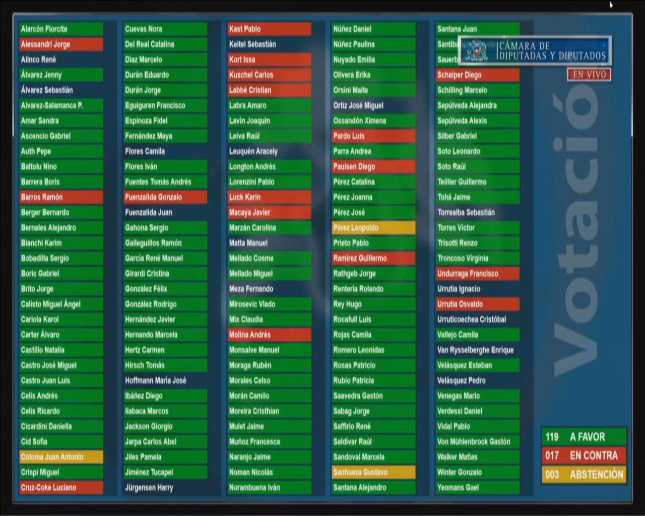 Votacion Camara tercer retiro 2304